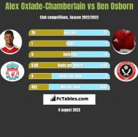 Alex Oxlade-Chamberlain vs Ben Osborn h2h player stats