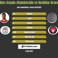 Alex Oxlade-Chamberlain vs Bozhidar Kraev h2h player stats