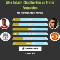 Alex Oxlade-Chamberlain vs Bruno Fernandes h2h player stats
