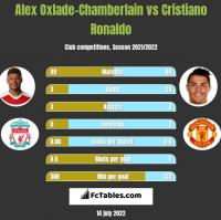 Alex Oxlade-Chamberlain vs Cristiano Ronaldo h2h player stats