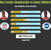 Alex Oxlade-Chamberlain vs Danny Welbeck h2h player stats