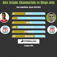 Alex Oxlade-Chamberlain vs Diogo Jota h2h player stats