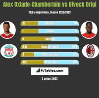 Alex Oxlade-Chamberlain vs Divock Origi h2h player stats