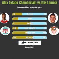 Alex Oxlade-Chamberlain vs Erik Lamela h2h player stats