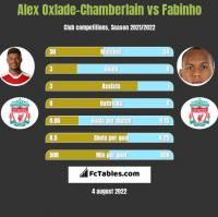 Alex Oxlade-Chamberlain vs Fabinho h2h player stats