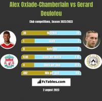 Alex Oxlade-Chamberlain vs Gerard Deulofeu h2h player stats