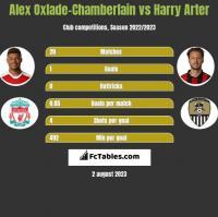 Alex Oxlade-Chamberlain vs Harry Arter h2h player stats