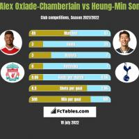 Alex Oxlade-Chamberlain vs Heung-Min Son h2h player stats