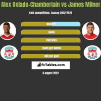 Alex Oxlade-Chamberlain vs James Milner h2h player stats