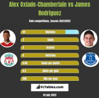 Alex Oxlade-Chamberlain vs James Rodriguez h2h player stats