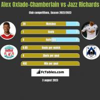 Alex Oxlade-Chamberlain vs Jazz Richards h2h player stats