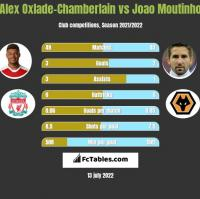 Alex Oxlade-Chamberlain vs Joao Moutinho h2h player stats