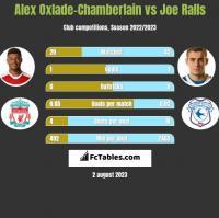 Alex Oxlade-Chamberlain vs Joe Ralls h2h player stats