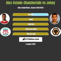 Alex Oxlade-Chamberlain vs Johny h2h player stats