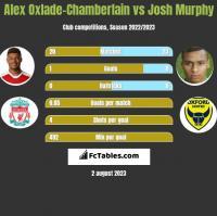 Alex Oxlade-Chamberlain vs Josh Murphy h2h player stats