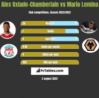 Alex Oxlade-Chamberlain vs Mario Lemina h2h player stats