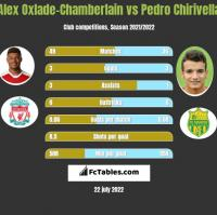 Alex Oxlade-Chamberlain vs Pedro Chirivella h2h player stats