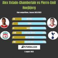 Alex Oxlade-Chamberlain vs Pierre-Emil Hoejbjerg h2h player stats