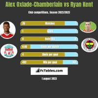 Alex Oxlade-Chamberlain vs Ryan Kent h2h player stats