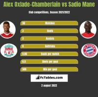 Alex Oxlade-Chamberlain vs Sadio Mane h2h player stats