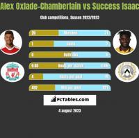Alex Oxlade-Chamberlain vs Success Isaac h2h player stats