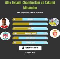 Alex Oxlade-Chamberlain vs Takumi Minamino h2h player stats