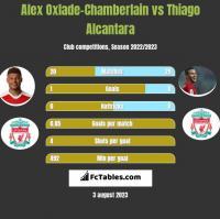Alex Oxlade-Chamberlain vs Thiago Alcantara h2h player stats