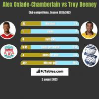 Alex Oxlade-Chamberlain vs Troy Deeney h2h player stats