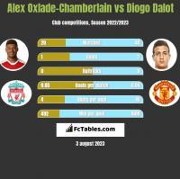 Alex Oxlade-Chamberlain vs Diogo Dalot h2h player stats