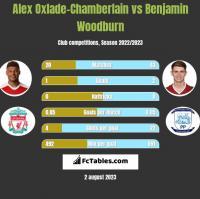 Alex Oxlade-Chamberlain vs Benjamin Woodburn h2h player stats