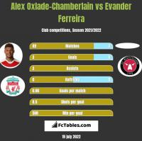 Alex Oxlade-Chamberlain vs Evander Ferreira h2h player stats