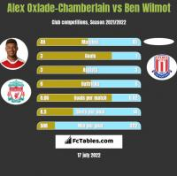 Alex Oxlade-Chamberlain vs Ben Wilmot h2h player stats