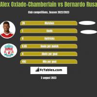 Alex Oxlade-Chamberlain vs Bernardo Rusa h2h player stats