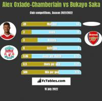 Alex Oxlade-Chamberlain vs Bukayo Saka h2h player stats