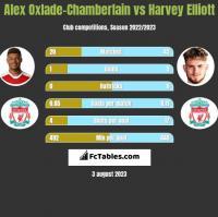 Alex Oxlade-Chamberlain vs Harvey Elliott h2h player stats