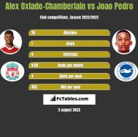 Alex Oxlade-Chamberlain vs Joao Pedro h2h player stats