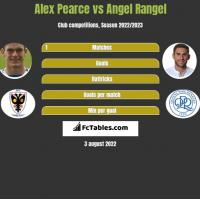 Alex Pearce vs Angel Rangel h2h player stats