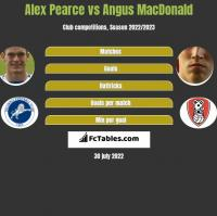 Alex Pearce vs Angus MacDonald h2h player stats