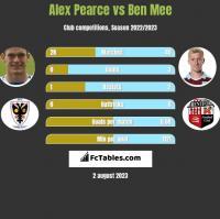 Alex Pearce vs Ben Mee h2h player stats
