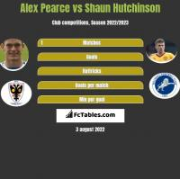 Alex Pearce vs Shaun Hutchinson h2h player stats