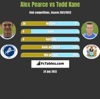 Alex Pearce vs Todd Kane h2h player stats