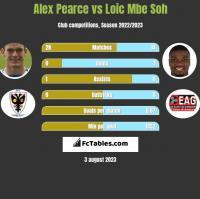 Alex Pearce vs Loic Mbe Soh h2h player stats