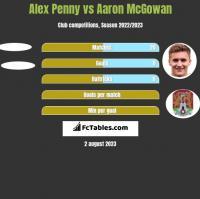 Alex Penny vs Aaron McGowan h2h player stats