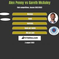 Alex Penny vs Gareth McAuley h2h player stats