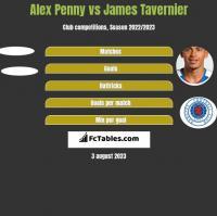 Alex Penny vs James Tavernier h2h player stats