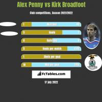 Alex Penny vs Kirk Broadfoot h2h player stats