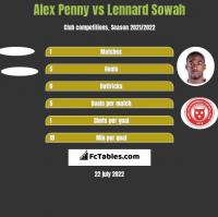 Alex Penny vs Lennard Sowah h2h player stats