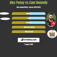 Alex Penny vs Liam Donnelly h2h player stats