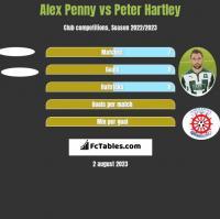Alex Penny vs Peter Hartley h2h player stats