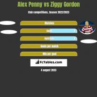 Alex Penny vs Ziggy Gordon h2h player stats